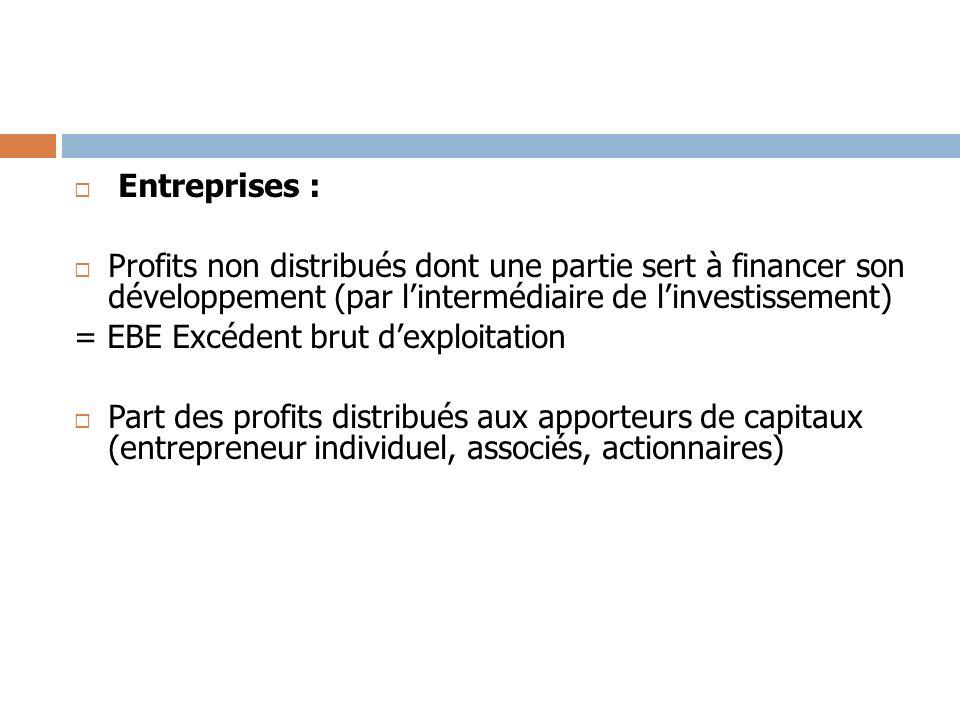 Entreprises : Profits non distribués dont une partie sert à financer son développement (par l'intermédiaire de l'investissement)