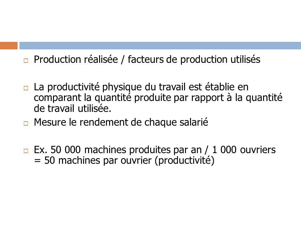 Production réalisée / facteurs de production utilisés