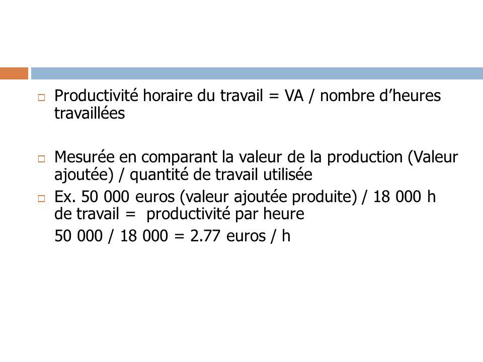 Productivité horaire du travail = VA / nombre d'heures travaillées