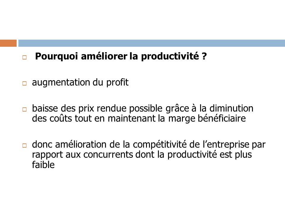 Pourquoi améliorer la productivité