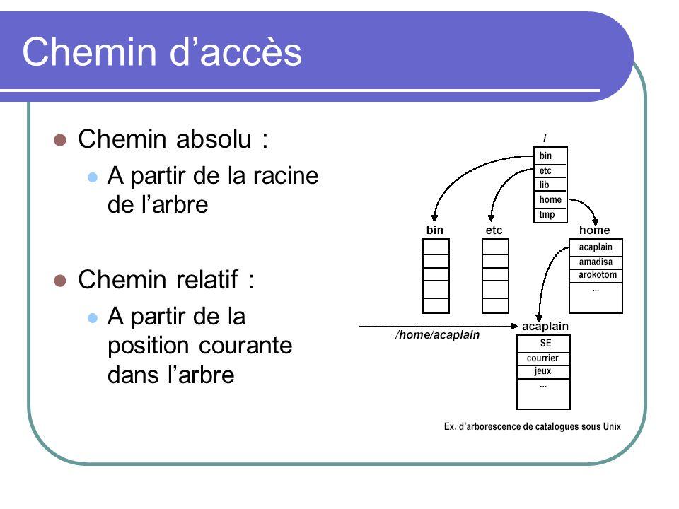 Chemin d'accès Chemin absolu : Chemin relatif :