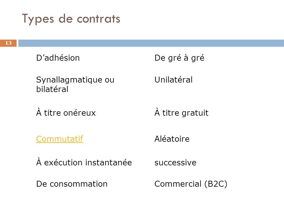 Types de contrats D'adhésion De gré à gré Synallagmatique ou bilatéral