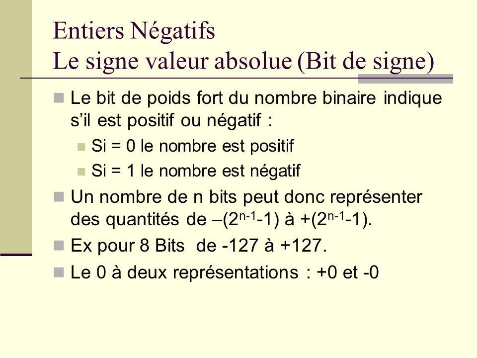Entiers Négatifs Le signe valeur absolue (Bit de signe)