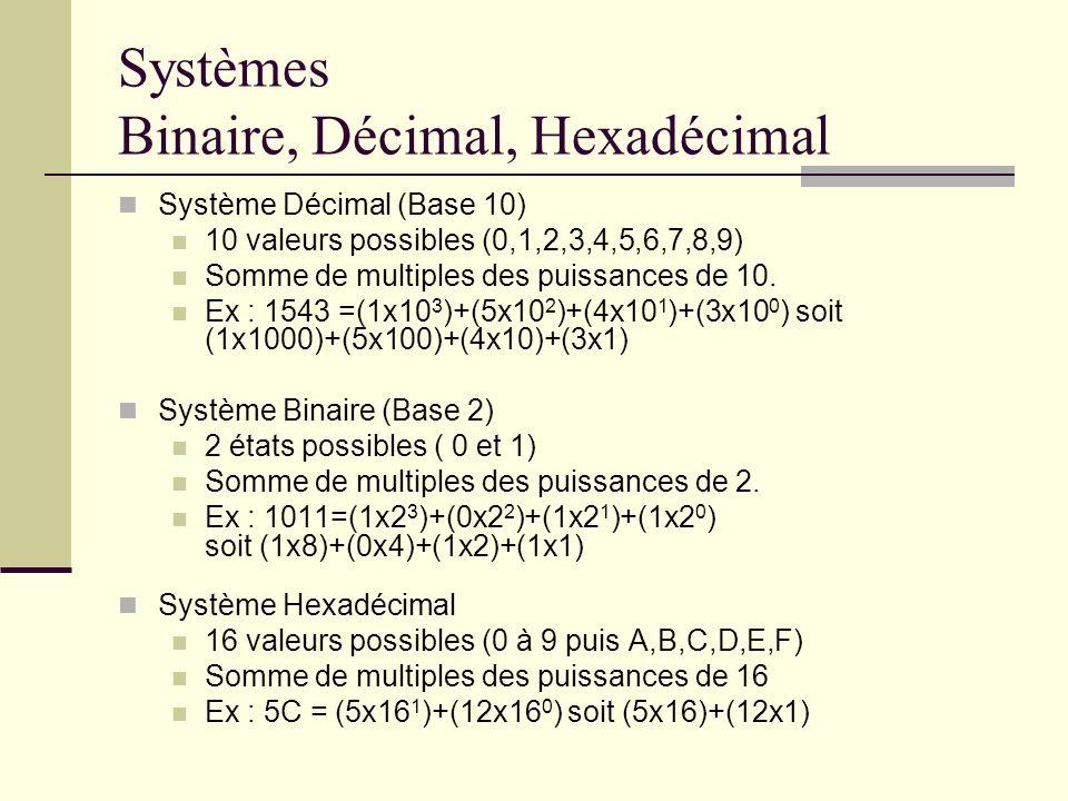 Systèmes Binaire, Décimal, Hexadécimal
