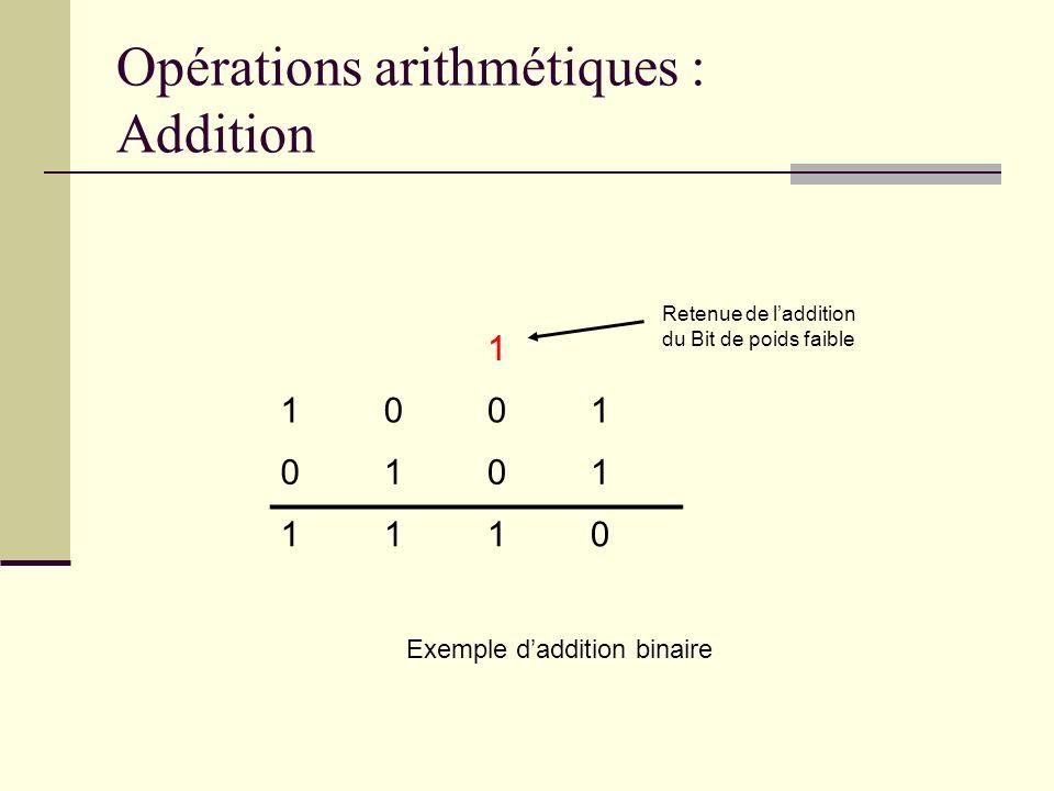 Opérations arithmétiques : Addition