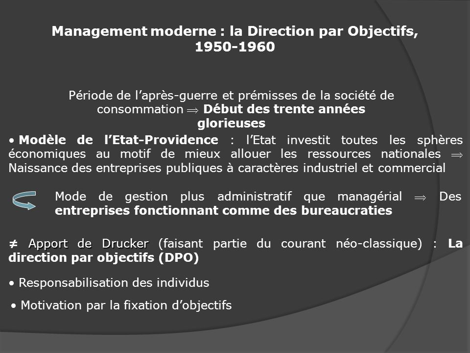 Management moderne : la Direction par Objectifs, 1950-1960