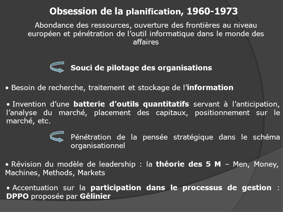 Obsession de la planification, 1960-1973