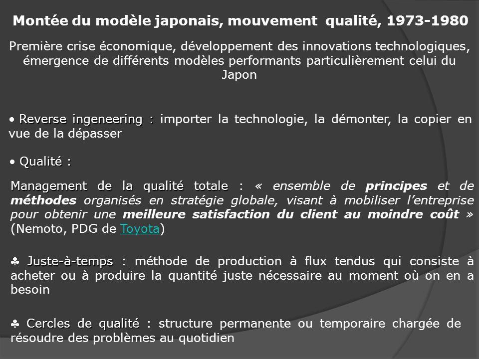 Montée du modèle japonais, mouvement qualité, 1973-1980