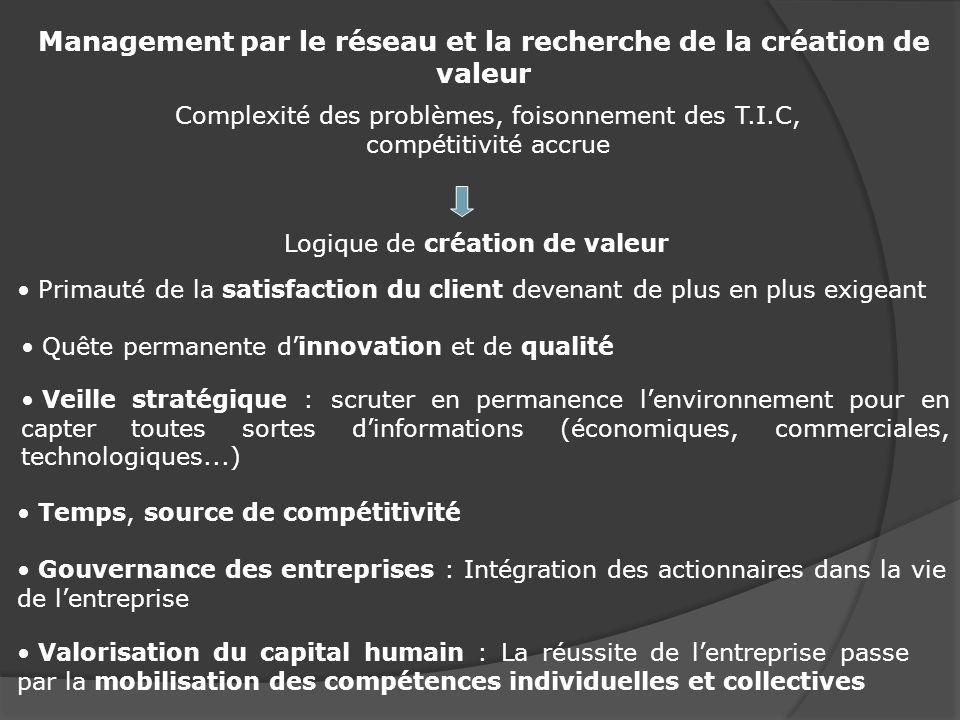 Management par le réseau et la recherche de la création de valeur