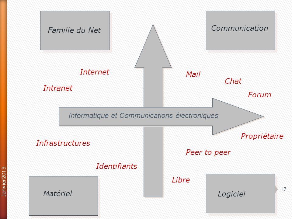 Informatique et Communications électroniques