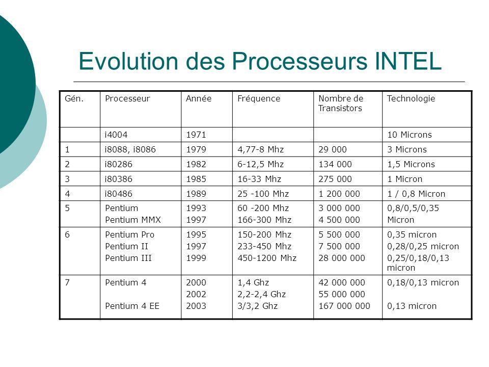 Evolution des Processeurs INTEL