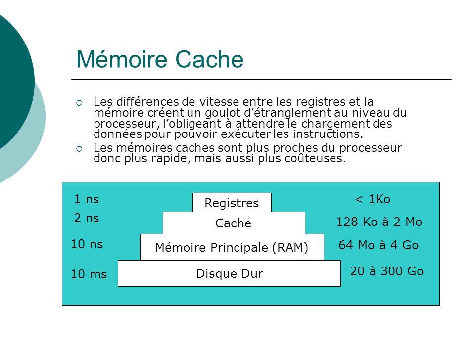Mémoire Principale (RAM)