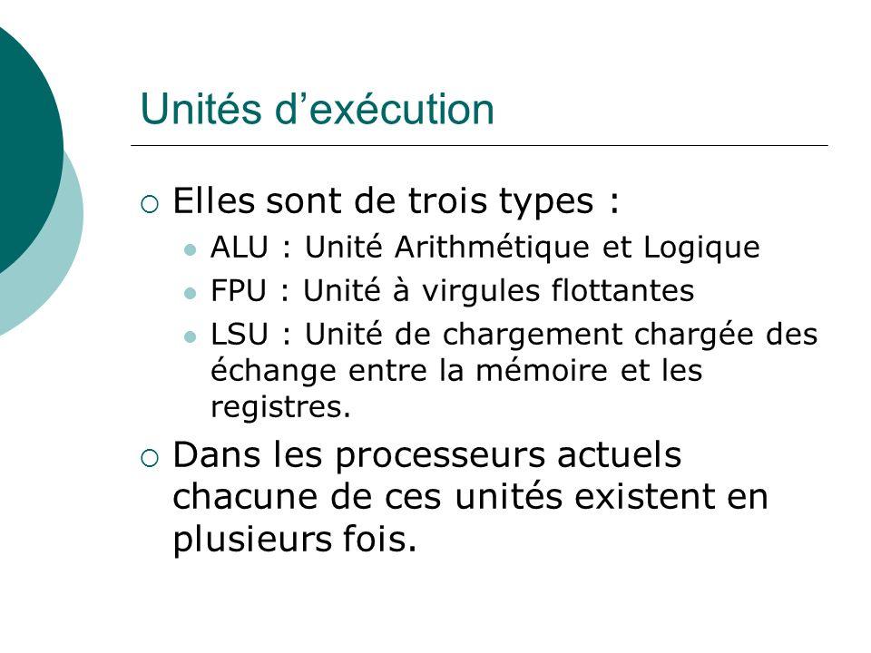 Unités d'exécution Elles sont de trois types :