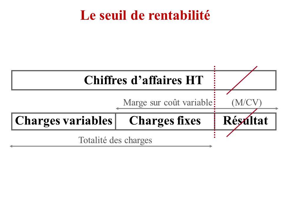 le seuil de rentabilit u00e9