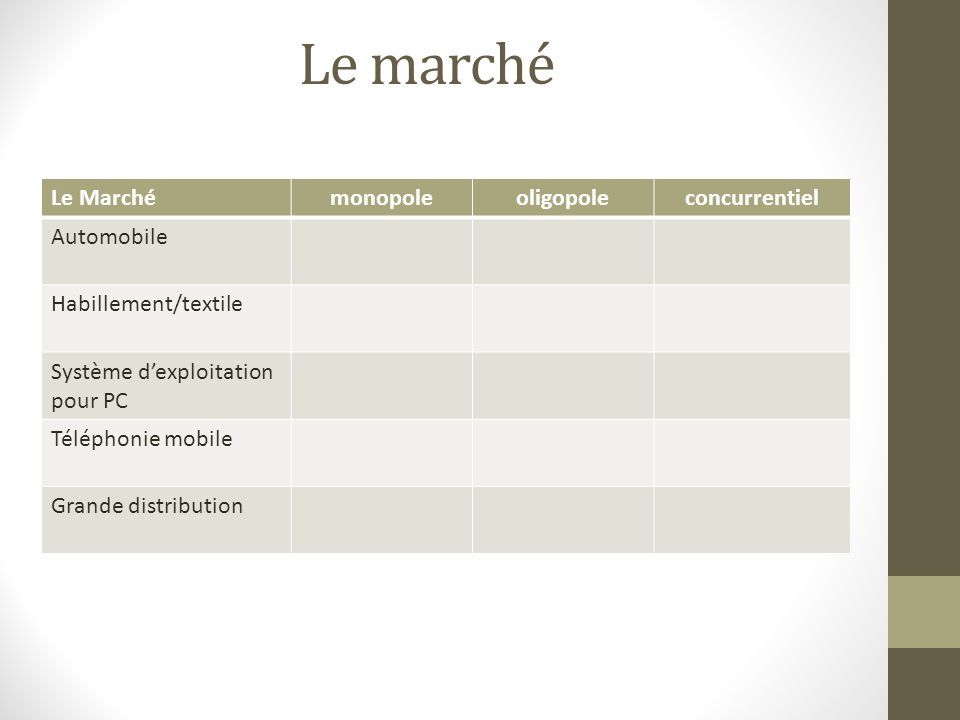 Le marché Le Marché monopole oligopole concurrentiel Automobile