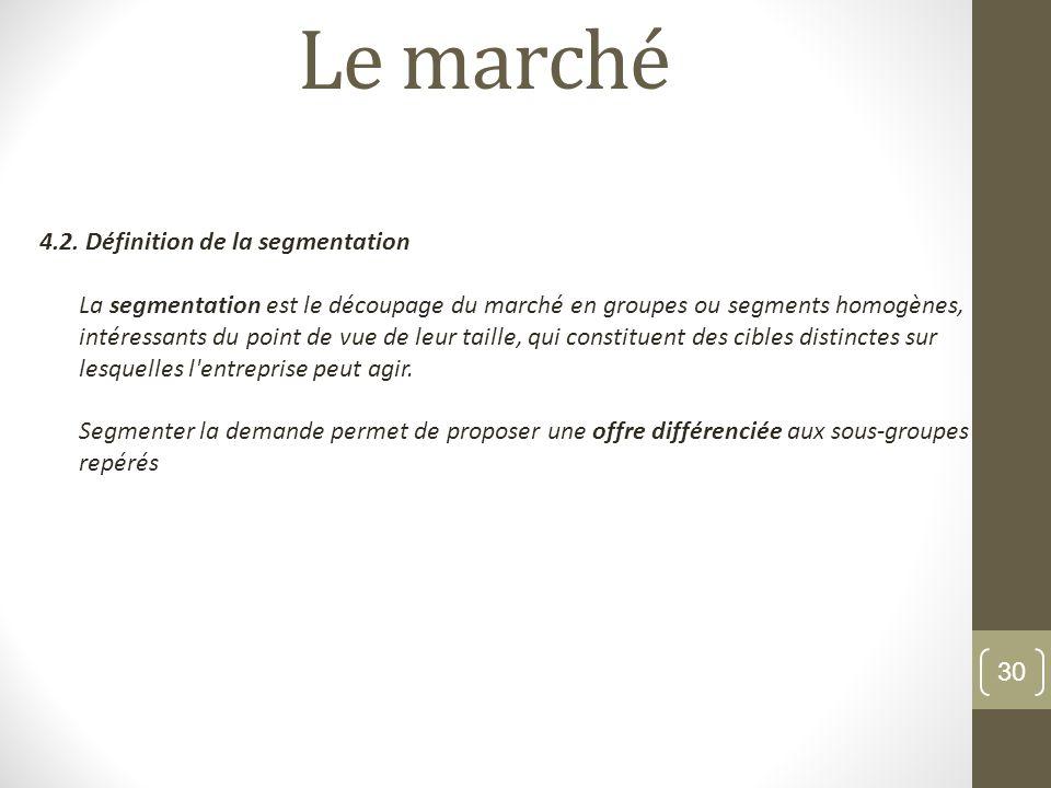 Le march 1 notion de march 1 1 d finition du concept for Micro entreprise qui marche