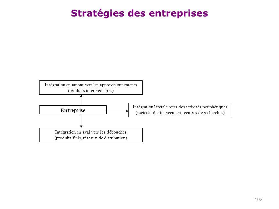 Entreprise Intégration en amont vers les approvisionnements