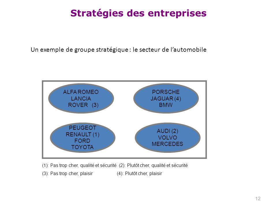 Un exemple de groupe stratégique : le secteur de l'automobile