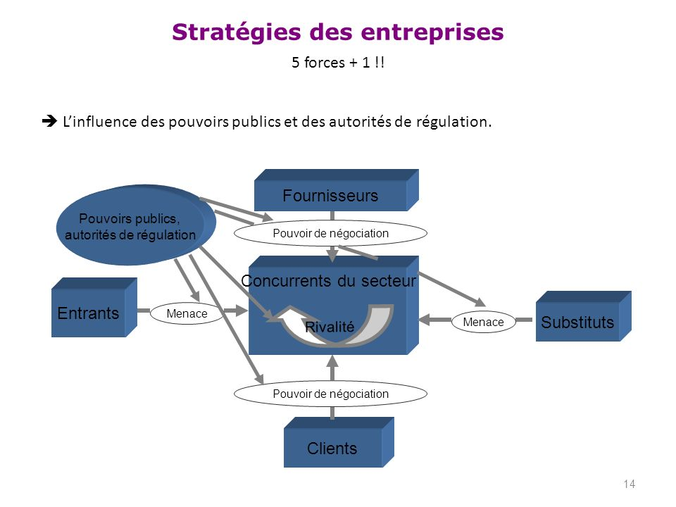  L'influence des pouvoirs publics et des autorités de régulation.
