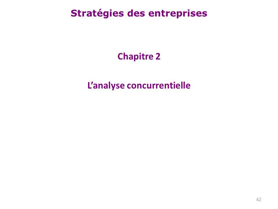 Chapitre 2 L'analyse concurrentielle