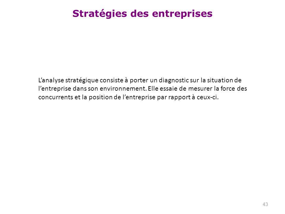 L'analyse stratégique consiste à porter un diagnostic sur la situation de l'entreprise dans son environnement.