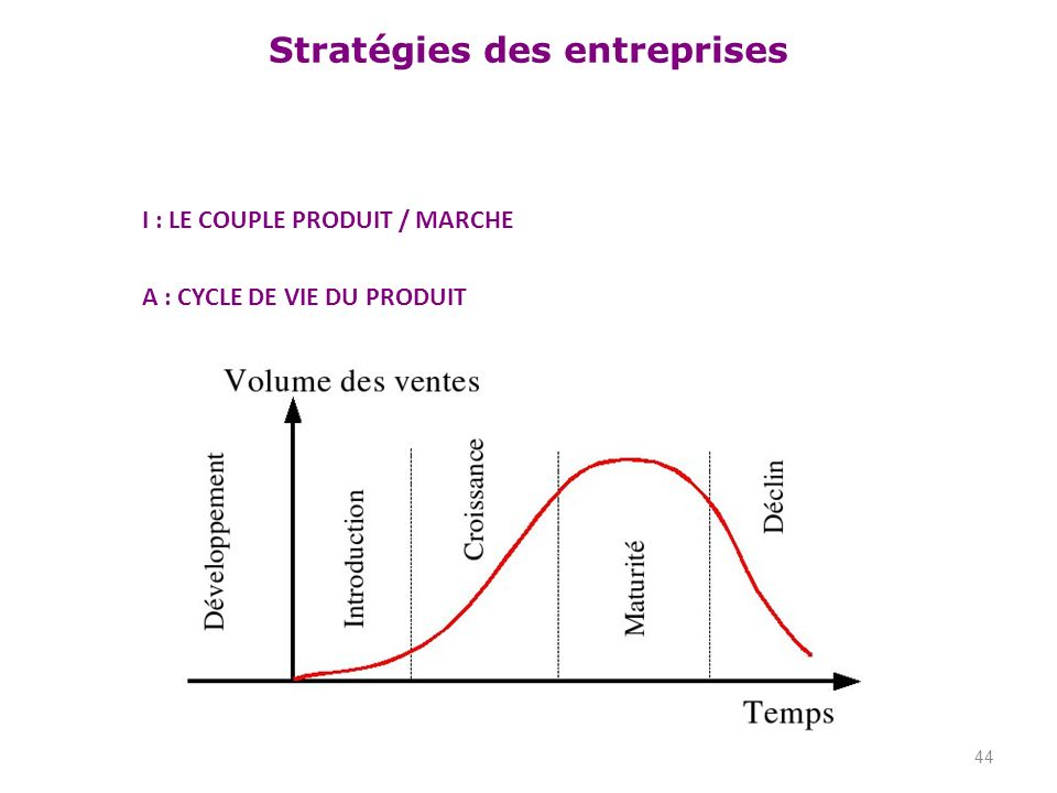 I : LE COUPLE PRODUIT / MARCHE
