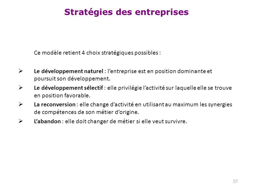 Ce modèle retient 4 choix stratégiques possibles :