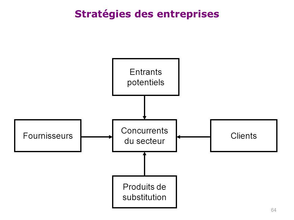 Entrants potentiels Fournisseurs Concurrents du secteur Clients Produits de substitution