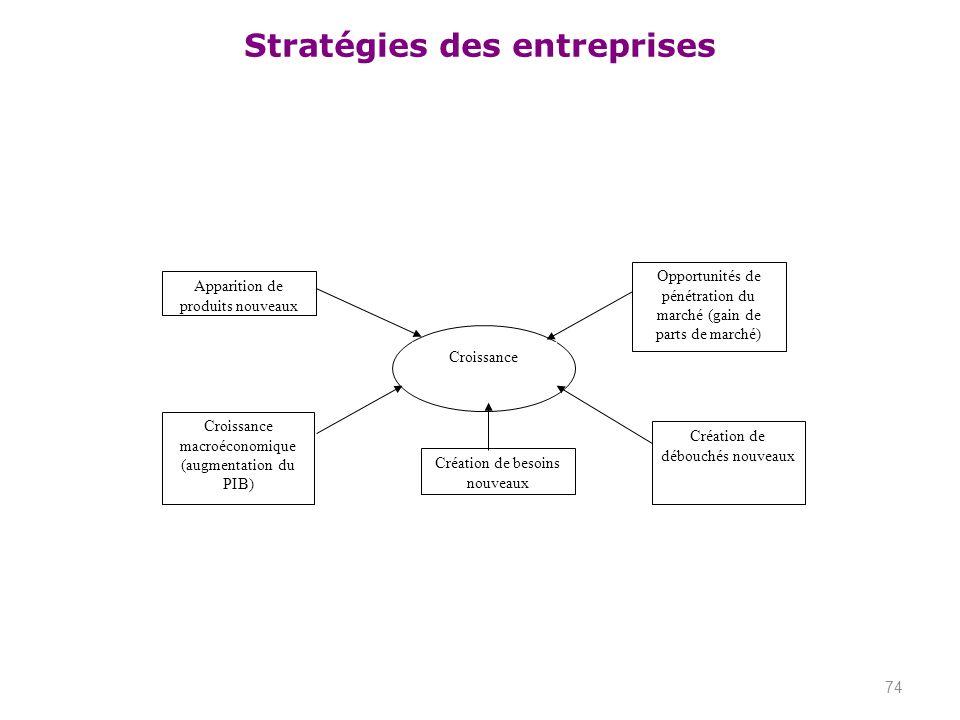 Opportunités de pénétration du marché (gain de parts de marché)