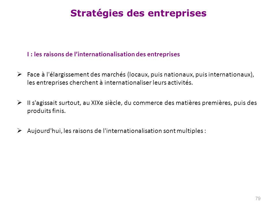 I : les raisons de l'internationalisation des entreprises