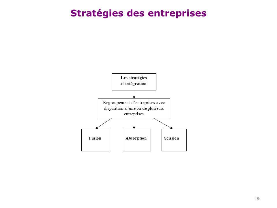 Les stratégies d'intégration