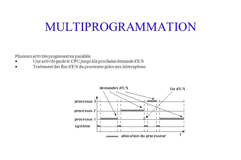 MULTIPROGRAMMATION Plusieurs activités progressent en parallèle