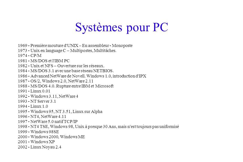 Systèmes pour PC 1969 - Première mouture d UNIX – En assembleur - Monoposte. 1973 - Unix en language C – Multipostes, Multitâches.
