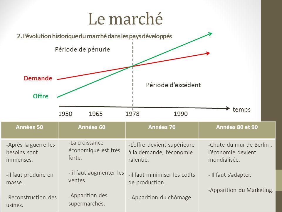 2. L'évolution historique du marché dans les pays développés