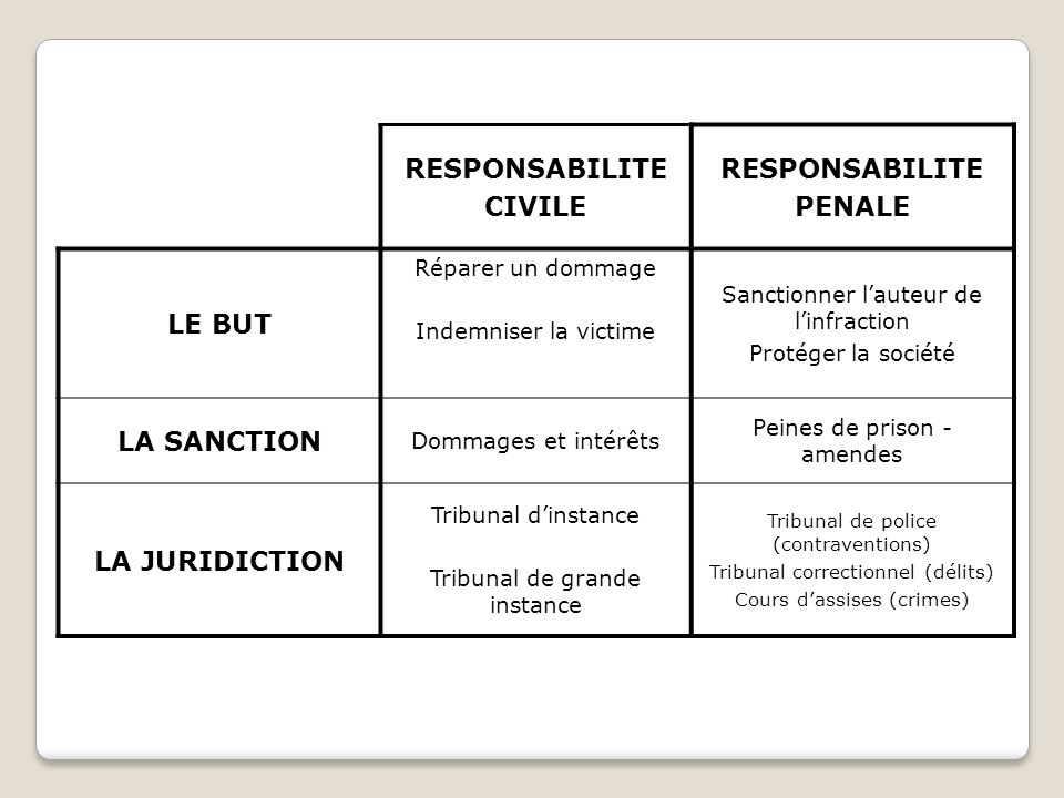 RESPONSABILITE CIVILE PENALE LE BUT LA SANCTION LA JURIDICTION