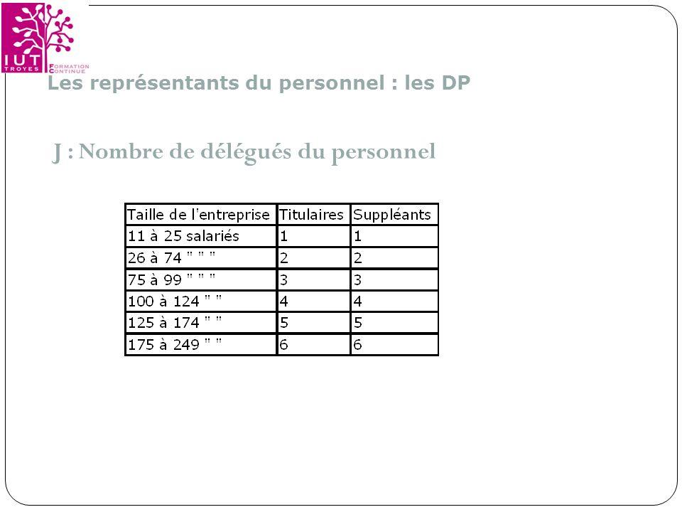 J : Nombre de délégués du personnel