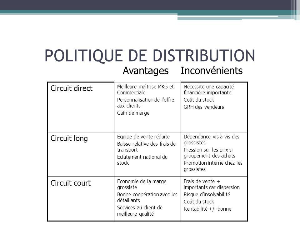 POLITIQUE DE DISTRIBUTION