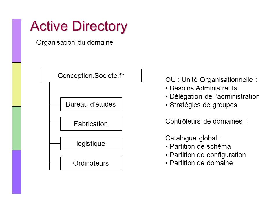 Active Directory Organisation du domaine Conception.Societe.fr