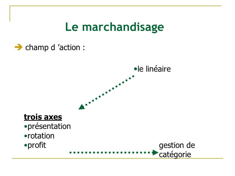 Le marchandisage champ d 'action : le linéaire trois axes présentation