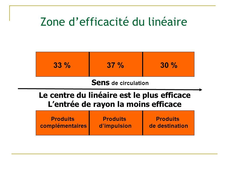 Zone d'efficacité du linéaire