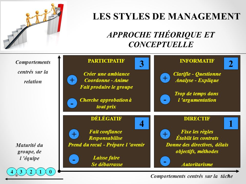 LES STYLES DE MANAGEMENT 3 2 4 1