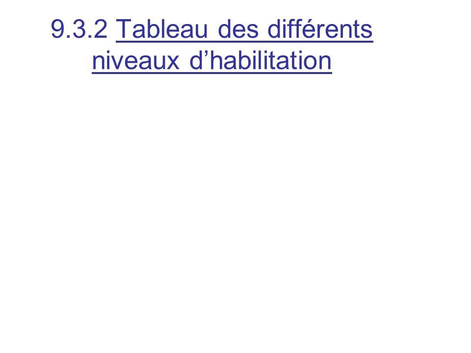 9.3.2 Tableau des différents niveaux d'habilitation