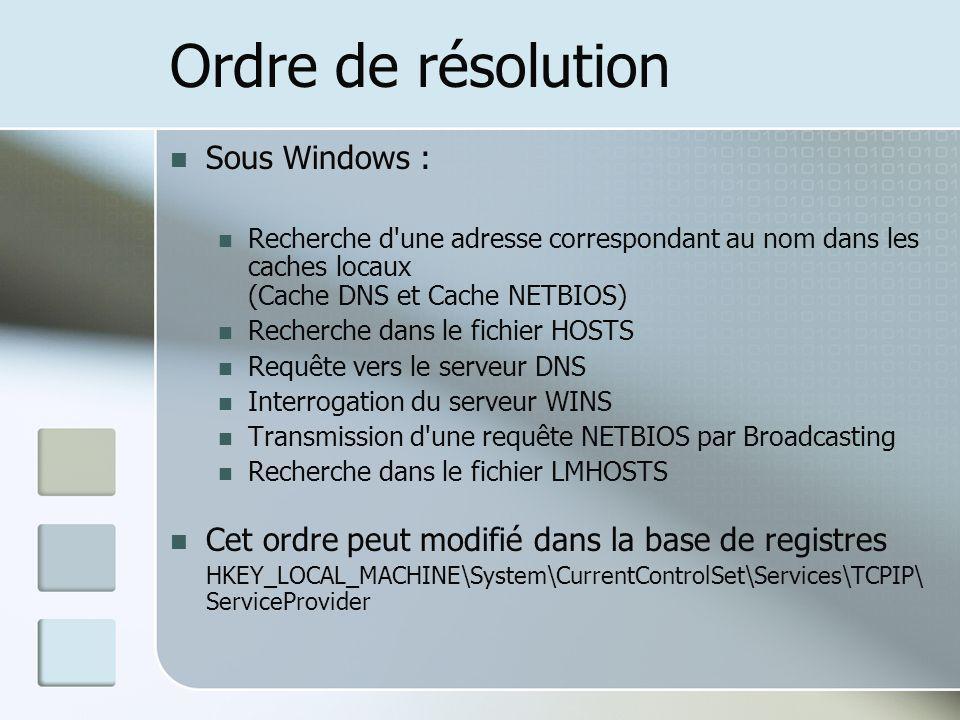 Ordre de résolution Sous Windows :