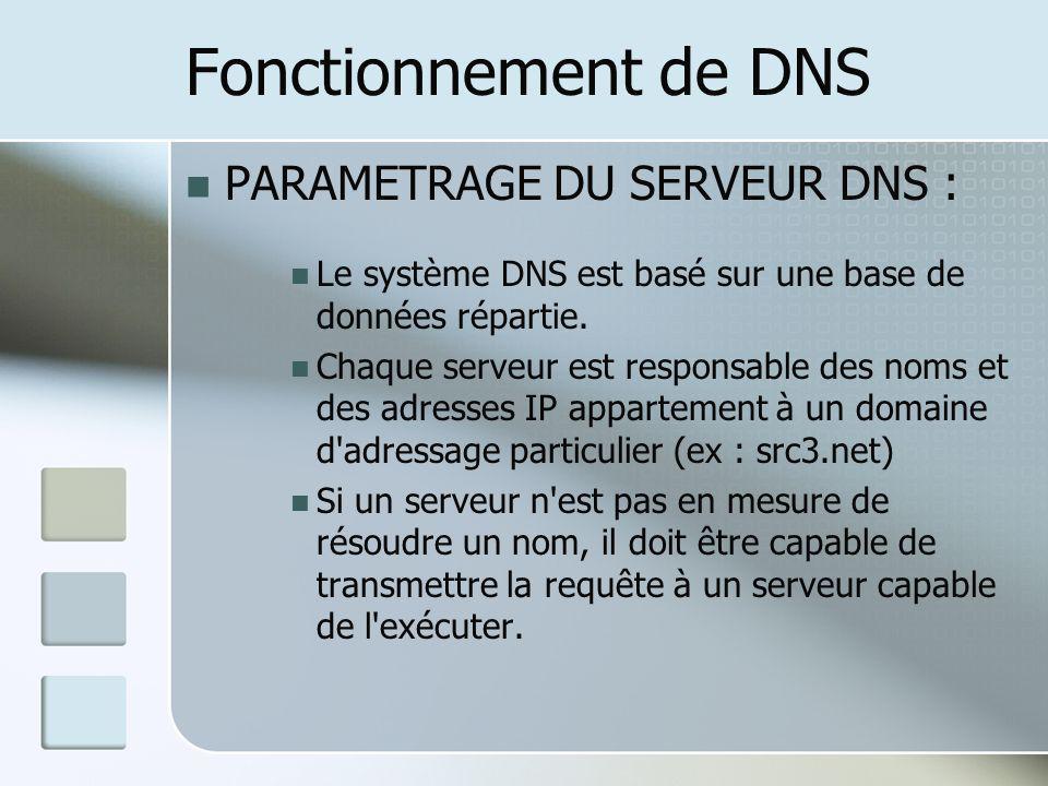 Fonctionnement de DNS PARAMETRAGE DU SERVEUR DNS :