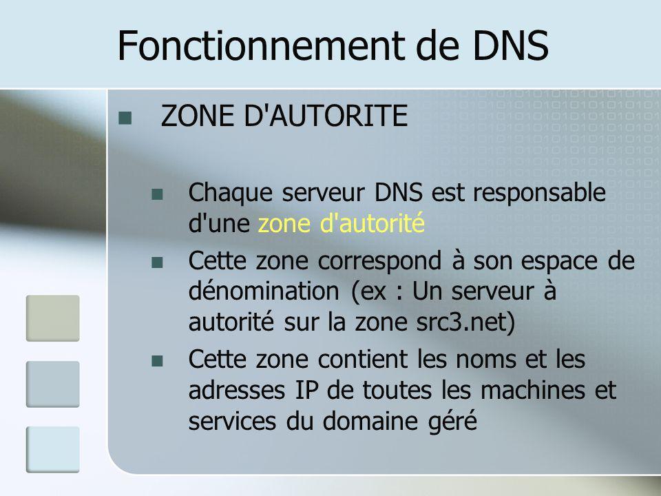 Fonctionnement de DNS ZONE D AUTORITE