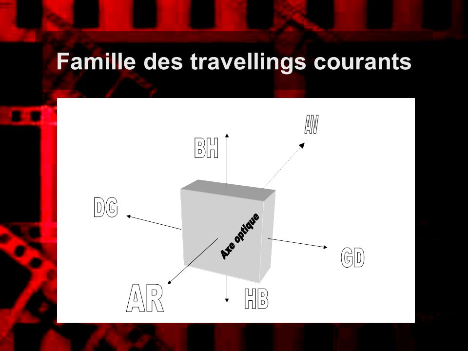 Famille des travellings courants