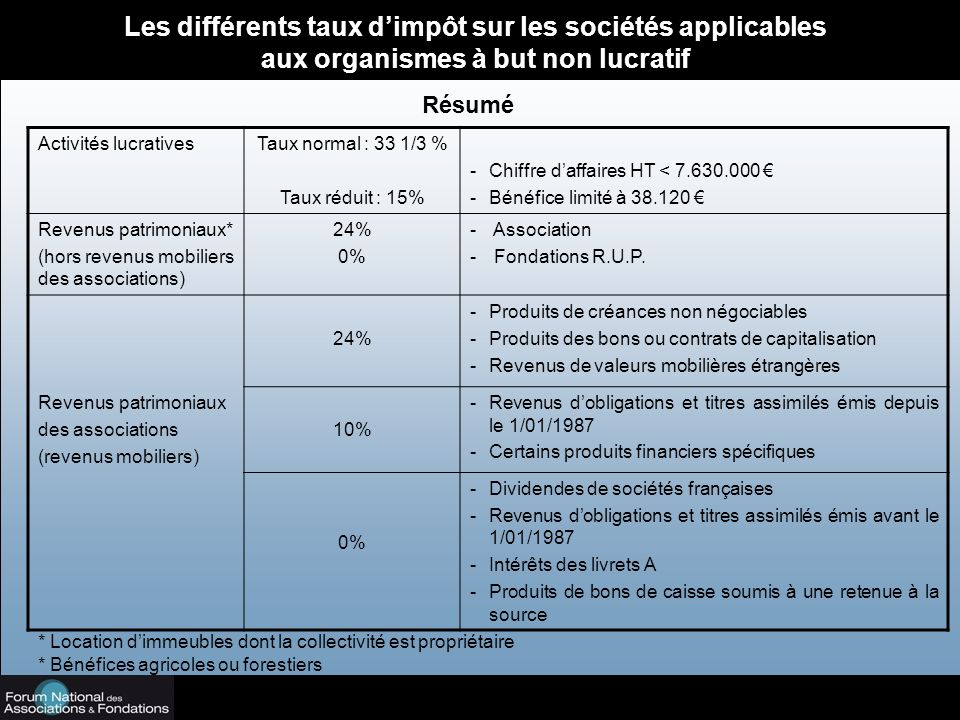 Les différents taux d'impôt sur les sociétés applicables aux organismes à but non lucratif