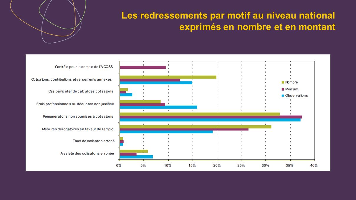 Les redressements par motif au niveau national exprimés en nombre et en montant
