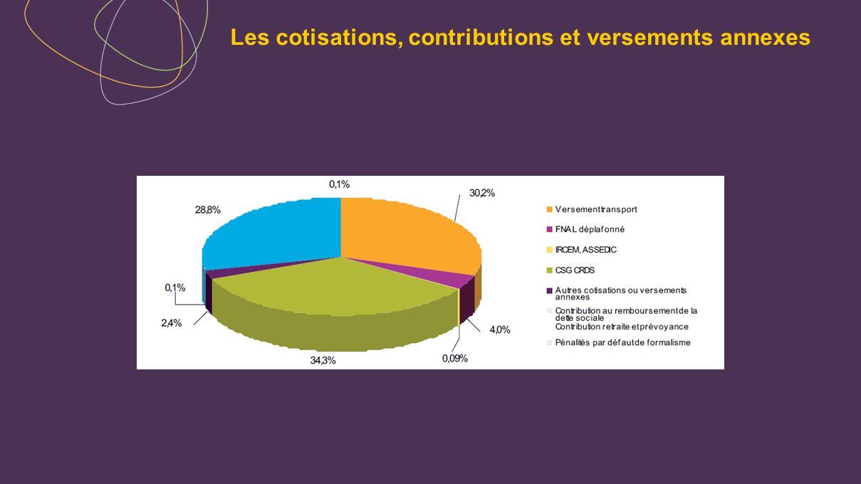 Les cotisations, contributions et versements annexes