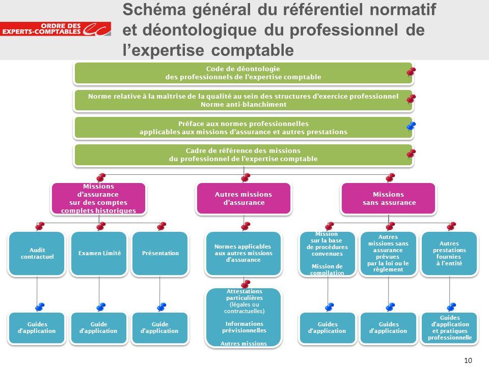 Schéma général du référentiel normatif et déontologique du professionnel de l'expertise comptable